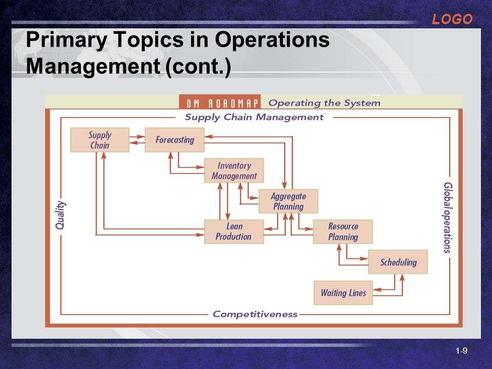 Primary Topics in Operations Management (cont.)