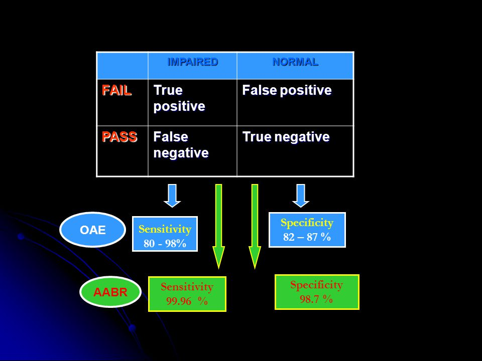 FAIL True positive False positive PASS False negative True negative