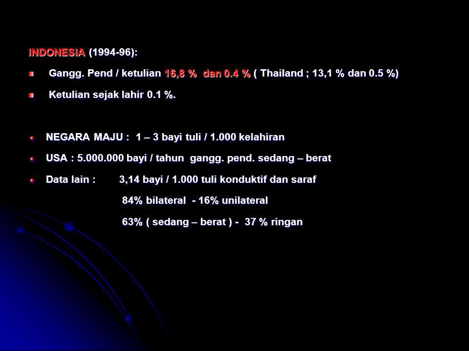 INDONESIA (1994-96): Gangg. Pend / ketulian 16,8 % dan 0.4 % ( Thailand ; 13,1 % dan 0.5 %) Ketulian sejak lahir 0.1 %.