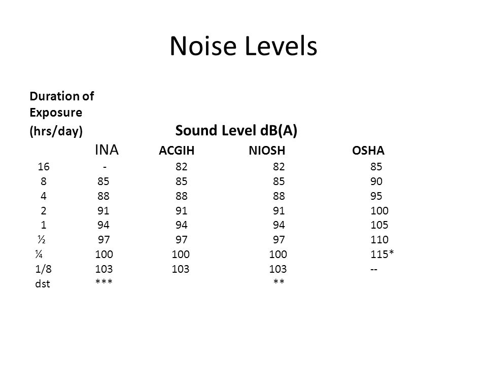 Noise Levels INA ACGIH NIOSH OSHA Duration of Exposure