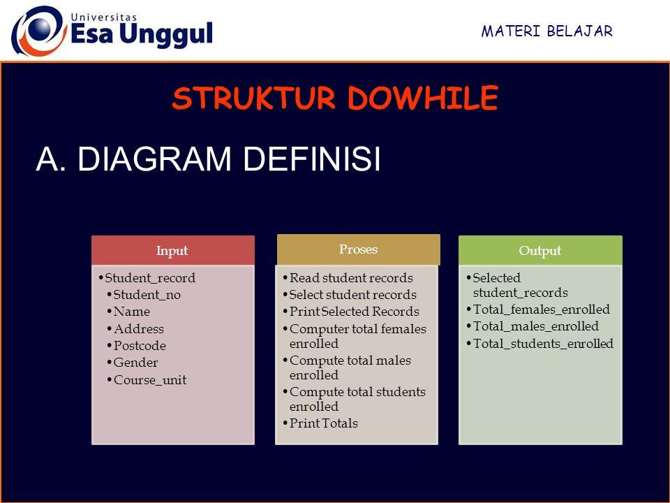 A. DIAGRAM DEFINISI STRUKTUR DOWHILE MATERI BELAJAR Input