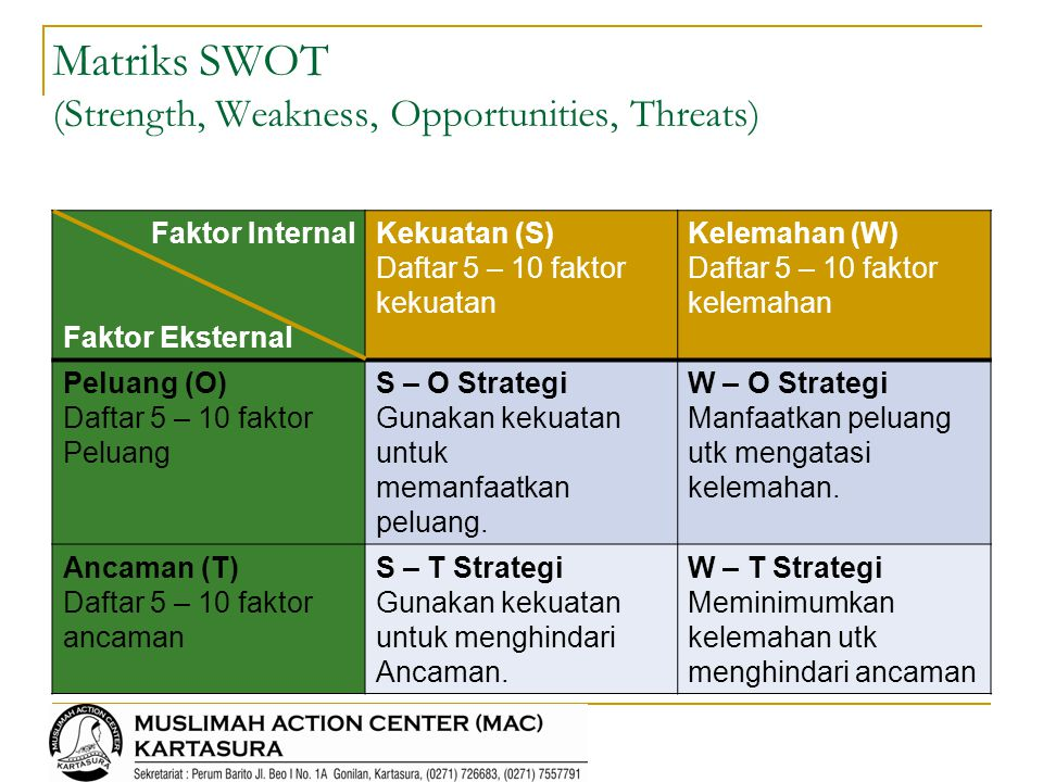 Matriks SWOT (Strength, Weakness, Opportunities, Threats)