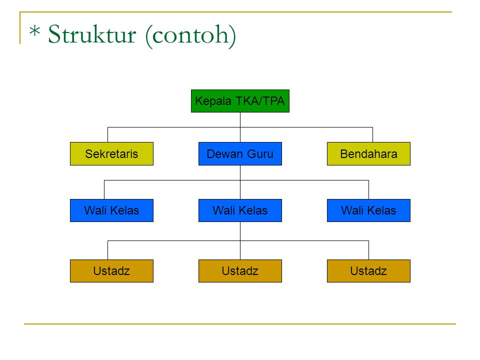 * Struktur (contoh) Kepala TKA/TPA Sekretaris Dewan Guru Bendahara