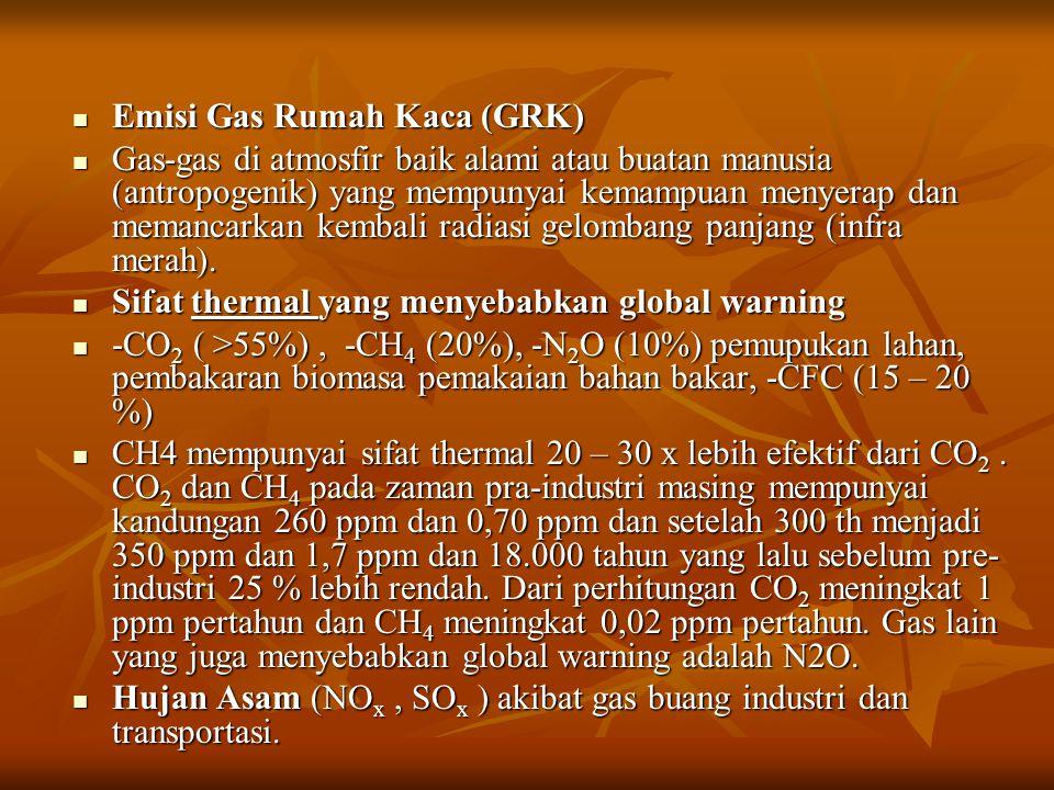 Emisi Gas Rumah Kaca (GRK)