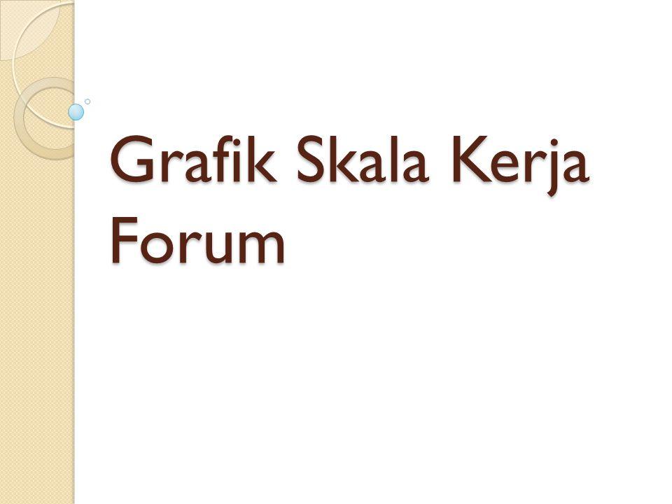 Grafik Skala Kerja Forum