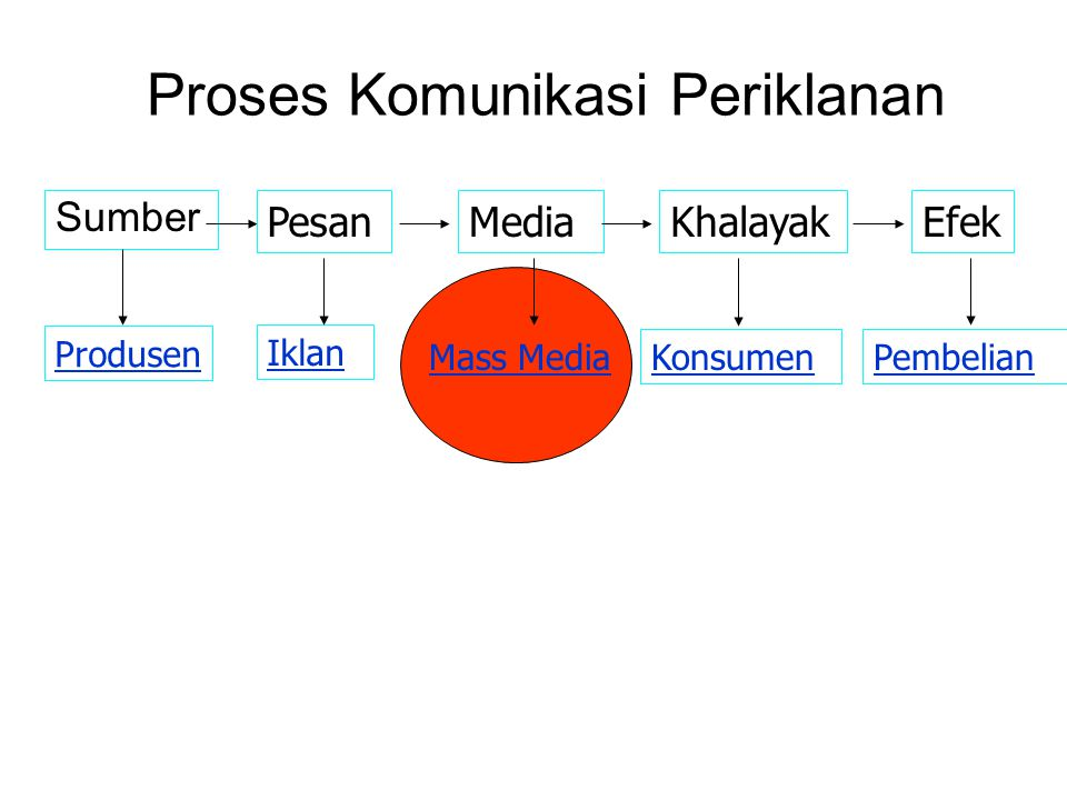 Proses Komunikasi Periklanan