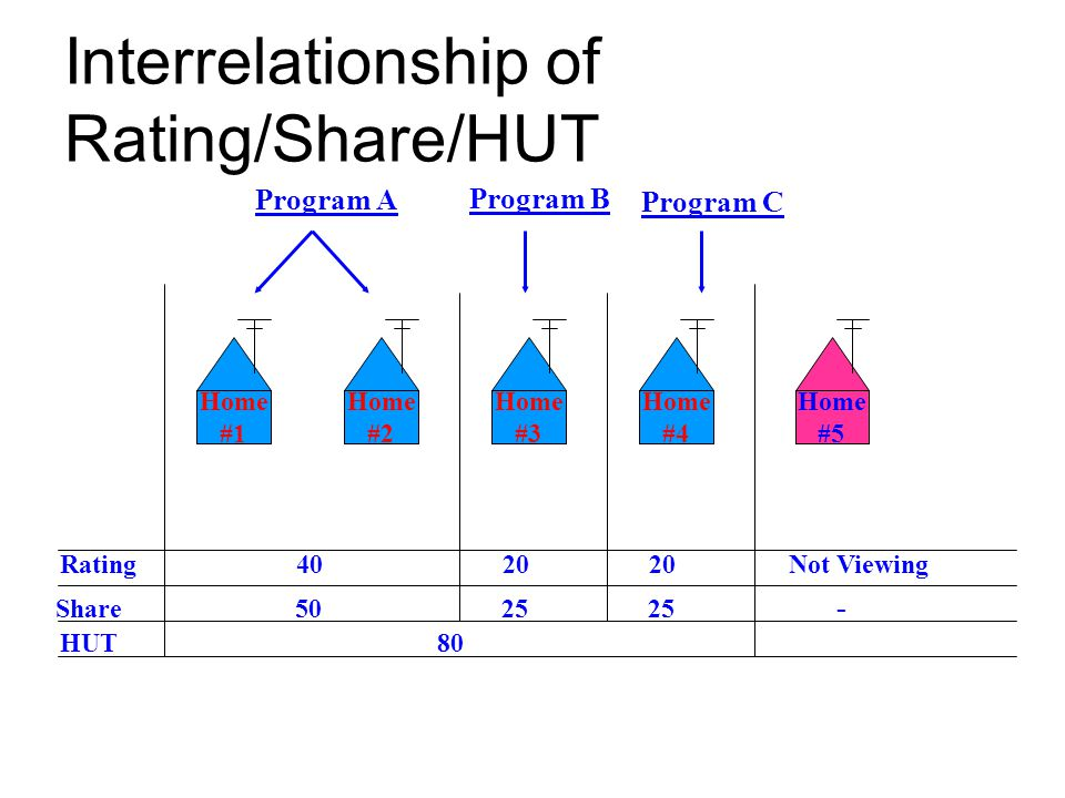 Interrelationship of Rating/Share/HUT
