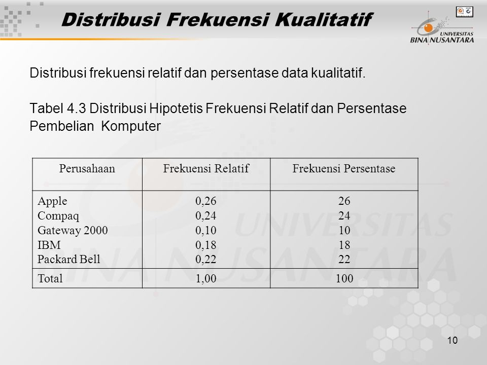 Distribusi Frekuensi Kualitatif