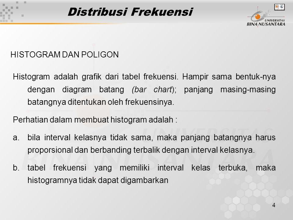 Distribusi Frekuensi HISTOGRAM DAN POLIGON