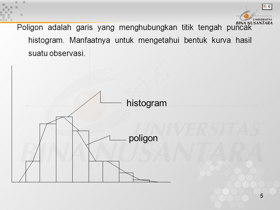 Poligon adalah garis yang menghubungkan titik tengah puncak histogram