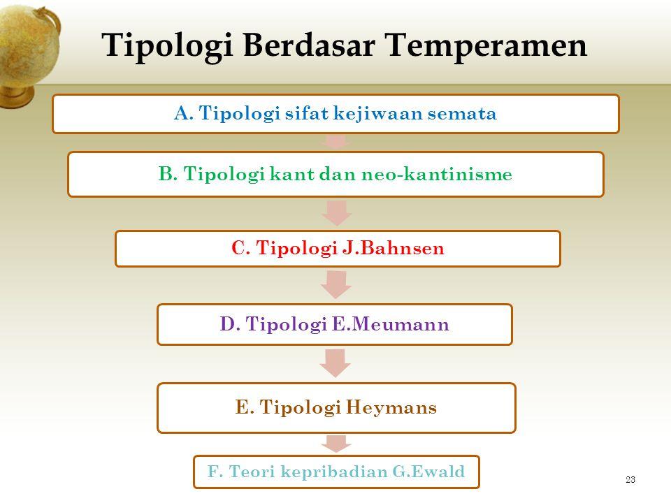 Tipologi Berdasar Temperamen