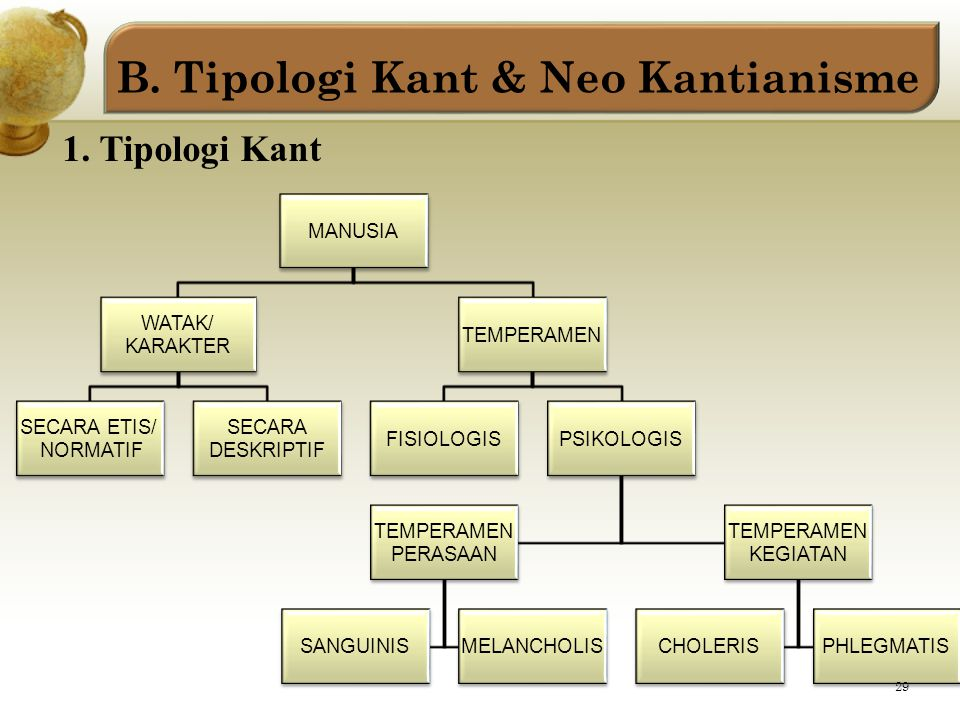 B. Tipologi Kant & Neo Kantianisme