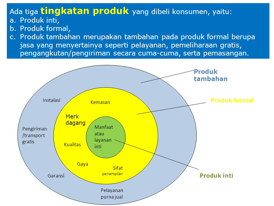 Ada tiga tingkatan produk yang dibeli konsumen, yaitu: Produk inti,