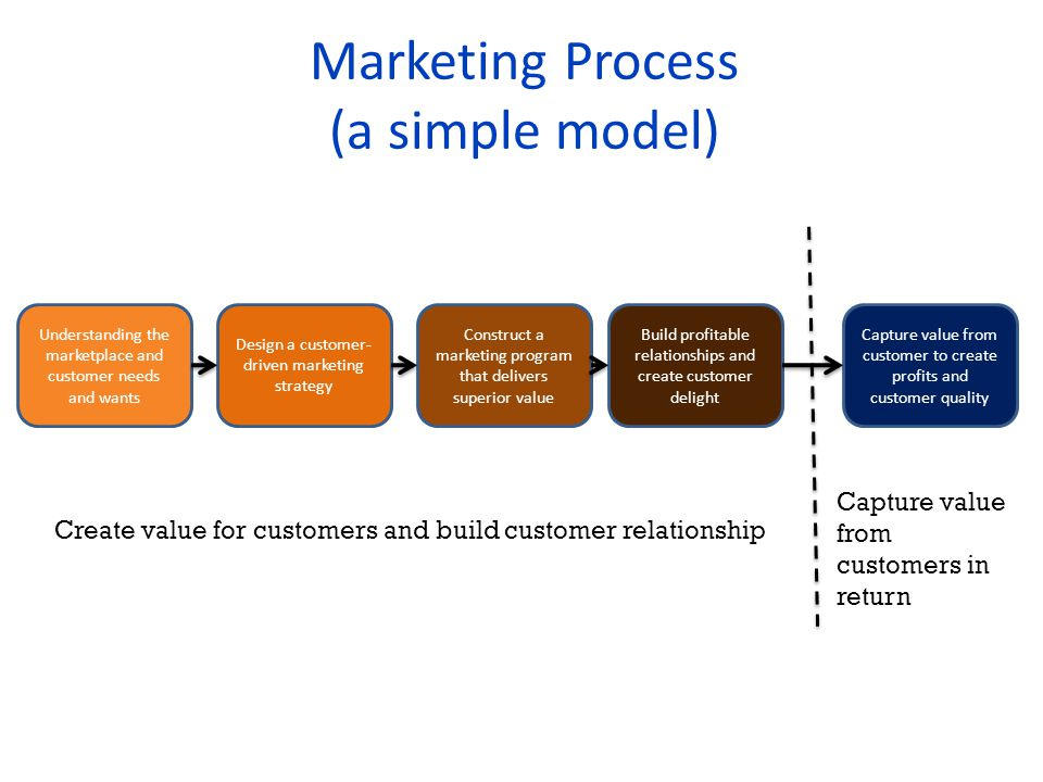 Marketing Process (a simple model)
