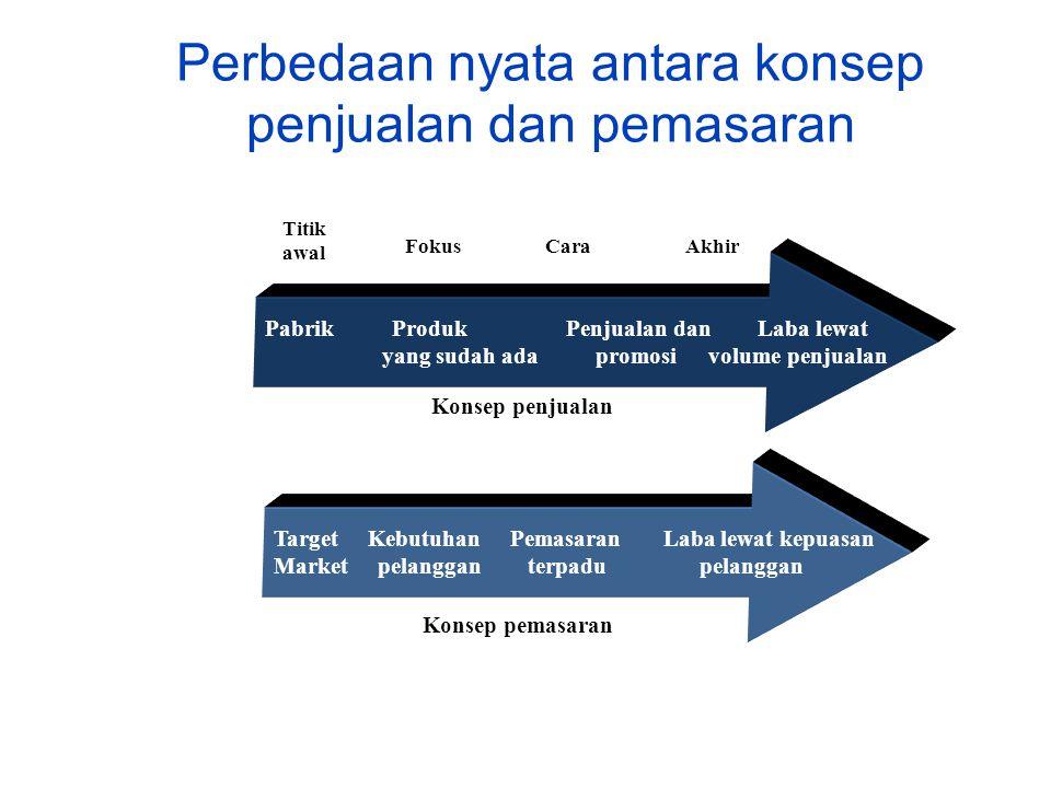 Perbedaan nyata antara konsep penjualan dan pemasaran