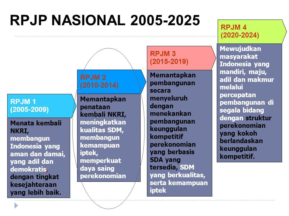 RPJP NASIONAL 2005-2025 RPJM 4 (2020-2024) RPJM 3 (2015-2019) RPJM 2
