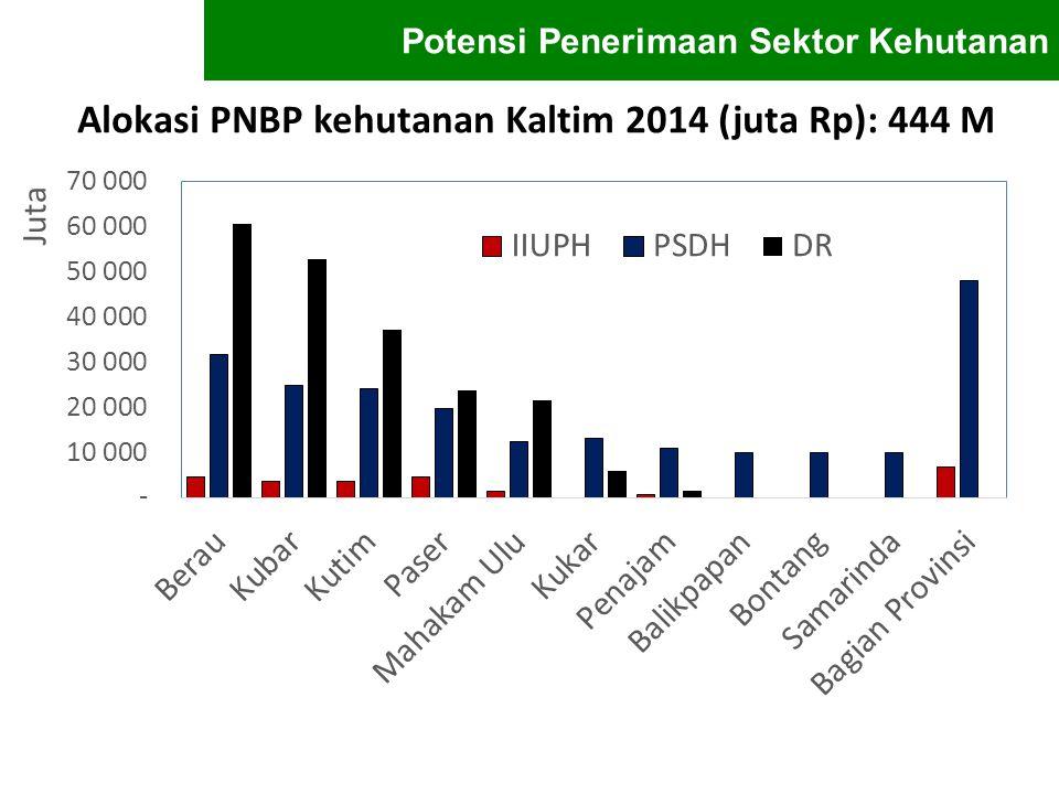 Alokasi PNBP kehutanan Kaltim 2014 (juta Rp): 444 M