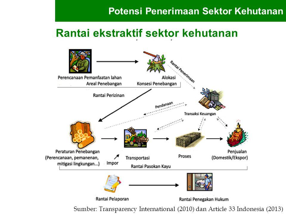 Rantai ekstraktif sektor kehutanan