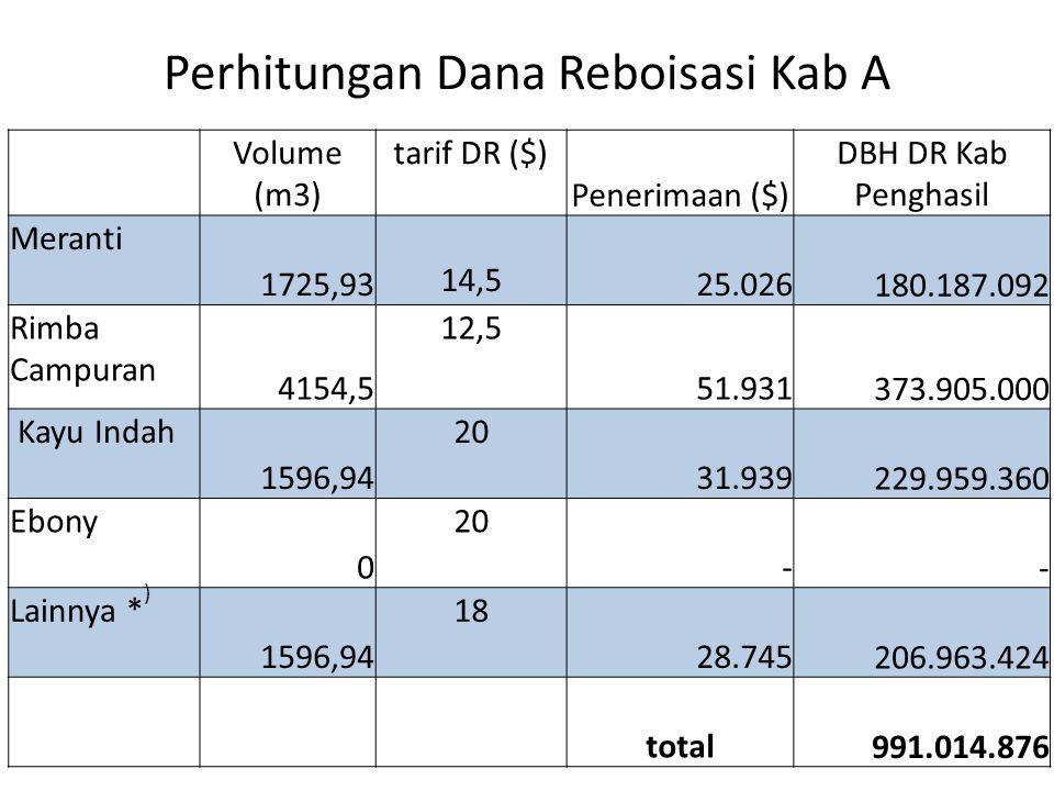 Perhitungan Dana Reboisasi Kab A