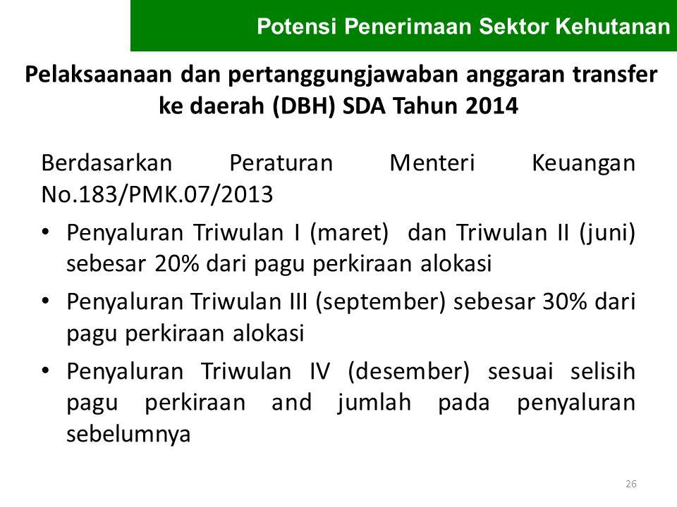 Berdasarkan Peraturan Menteri Keuangan No.183/PMK.07/2013