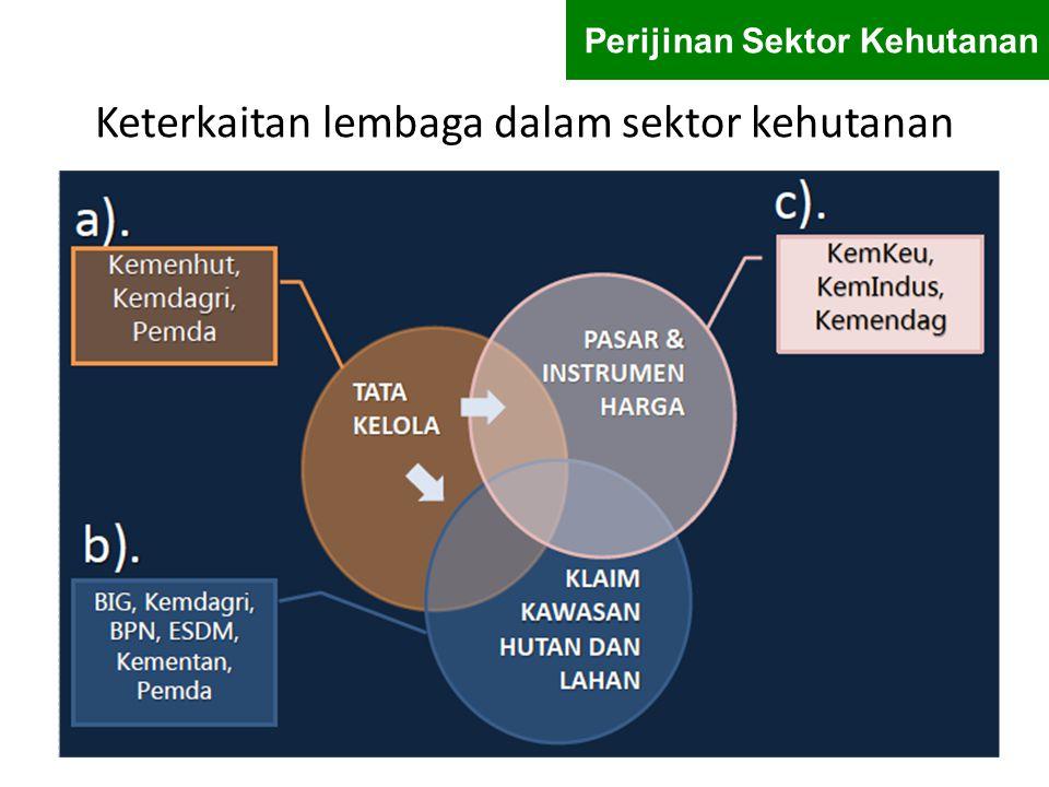 Keterkaitan lembaga dalam sektor kehutanan