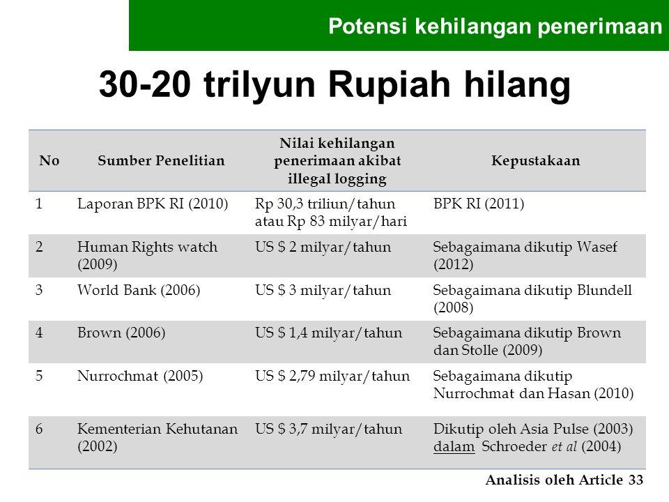 30-20 trilyun Rupiah hilang
