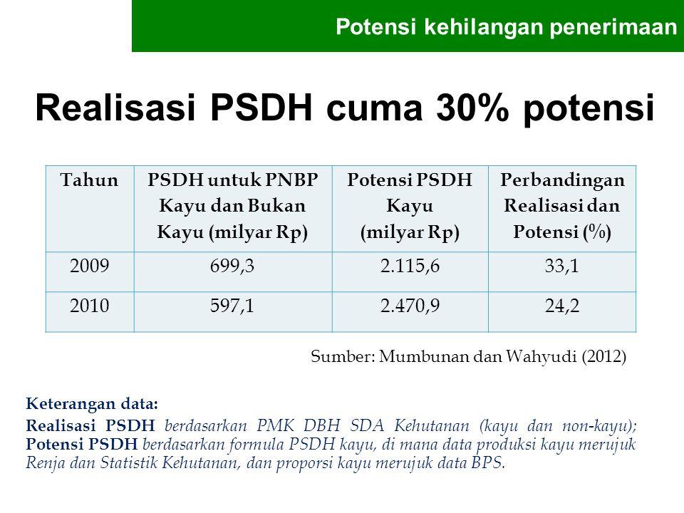 Realisasi PSDH cuma 30% potensi