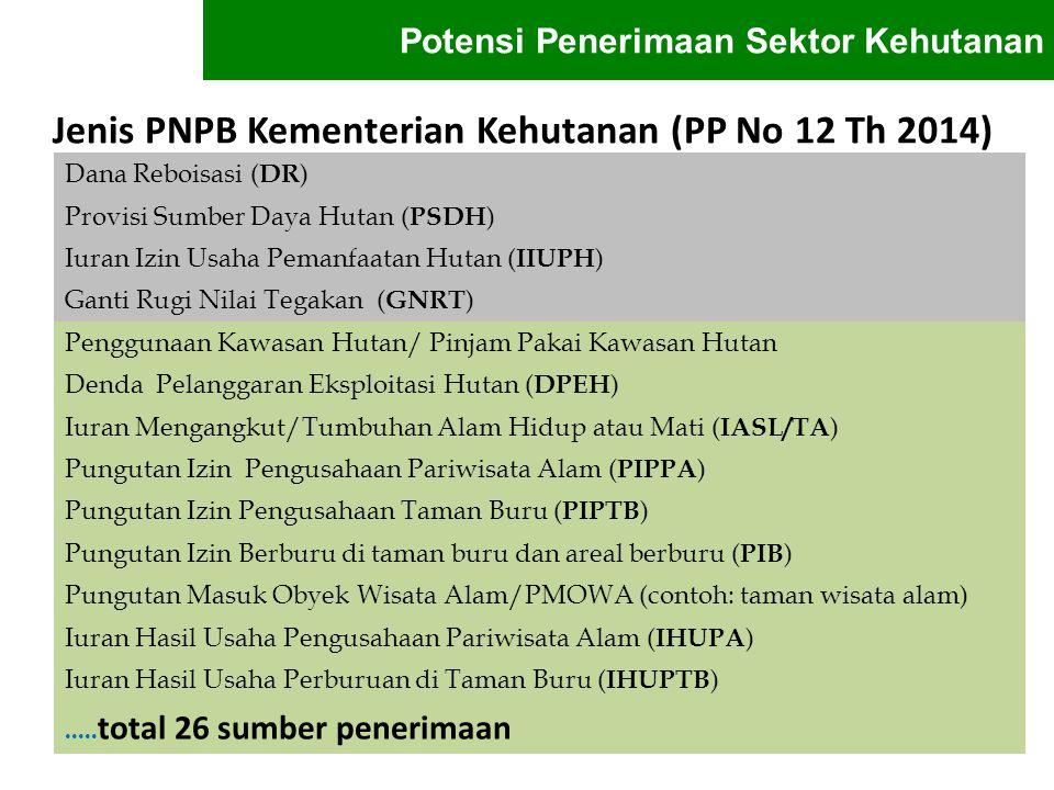 Jenis PNPB Kementerian Kehutanan (PP No 12 Th 2014)