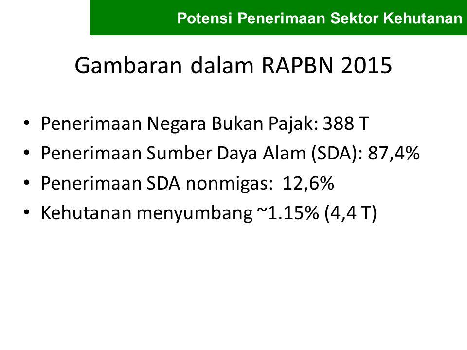 Gambaran dalam RAPBN 2015 Penerimaan Negara Bukan Pajak: 388 T