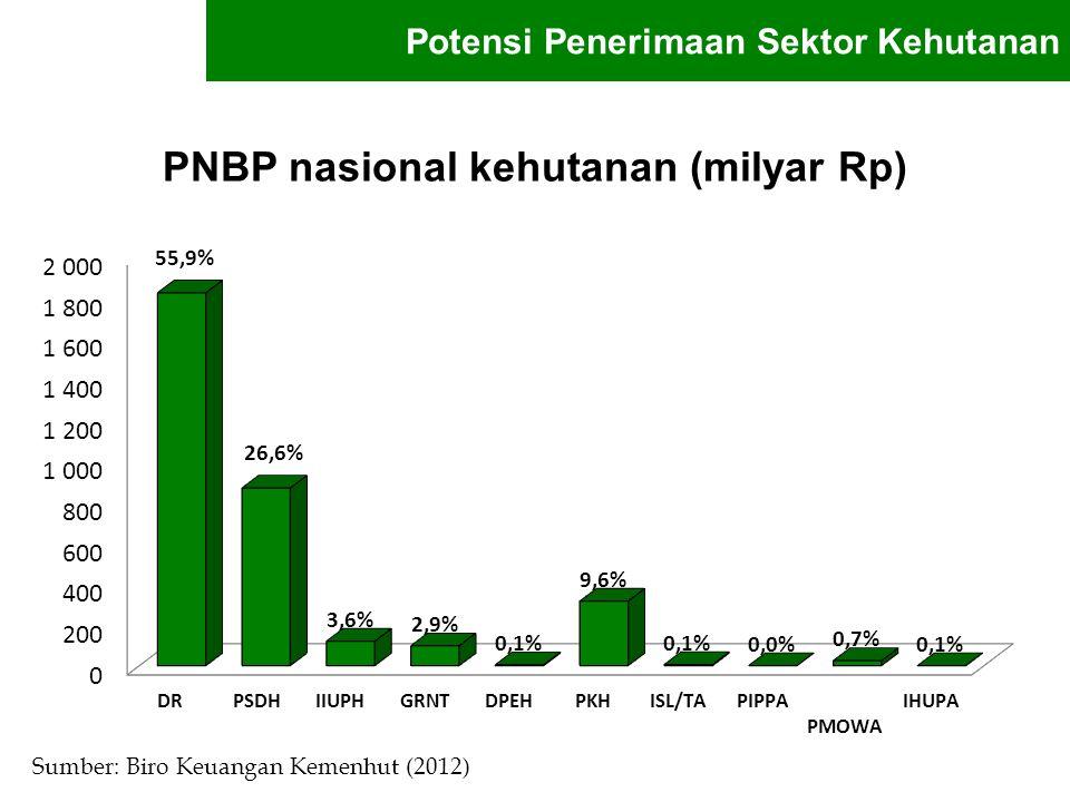 PNBP nasional kehutanan (milyar Rp)