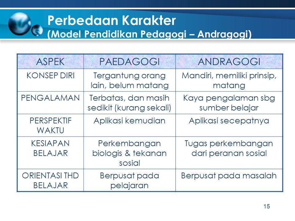 Perbedaan Karakter (Model Pendidikan Pedagogi – Andragogi)