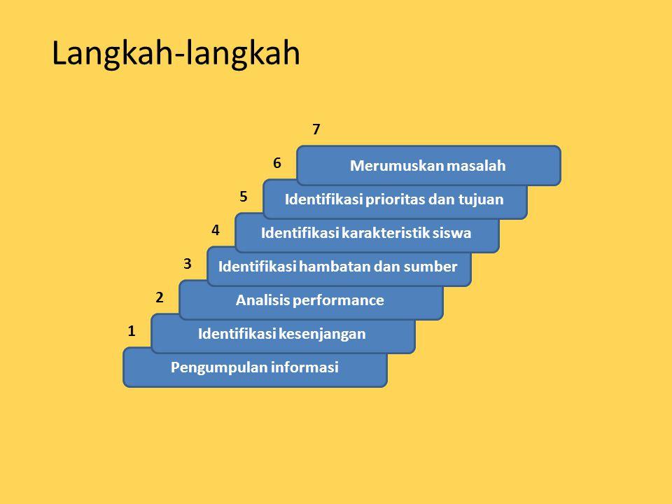 Langkah-langkah 7 6 Merumuskan masalah 5
