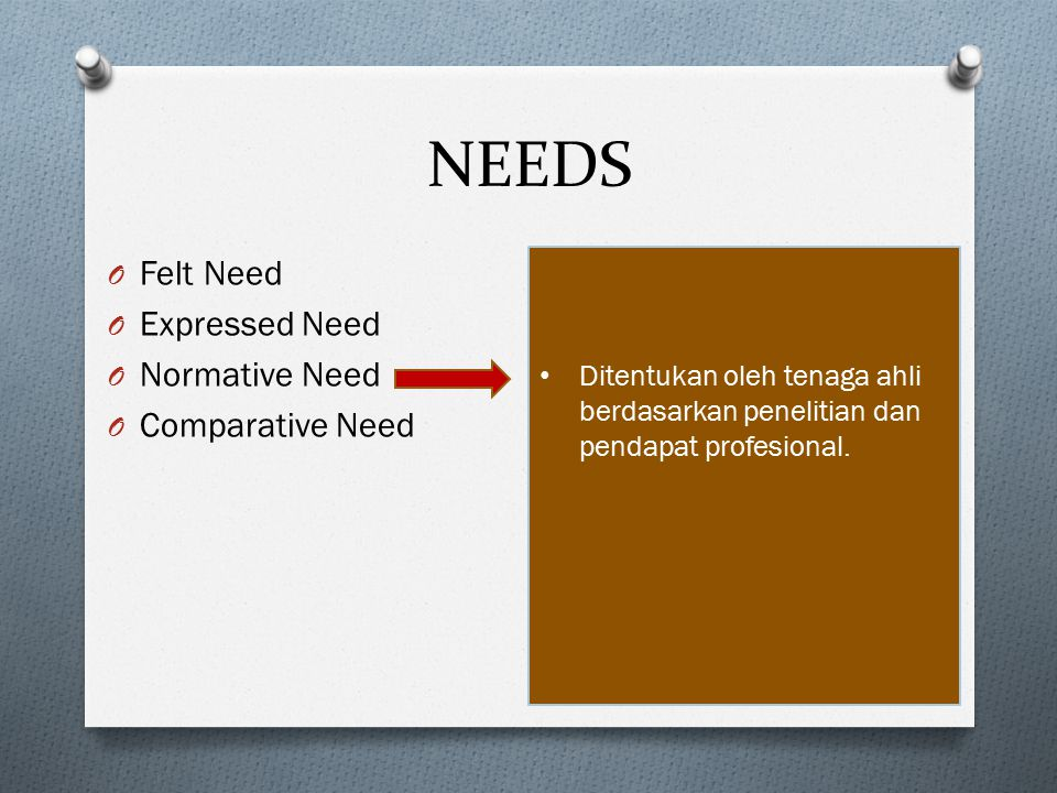 NEEDS Felt Need Expressed Need Normative Need Comparative Need