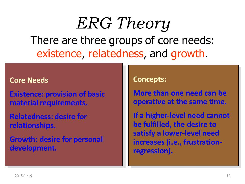 ERG Theory There are three groups of core needs: existence, relatedness, and growth. Core Needs.