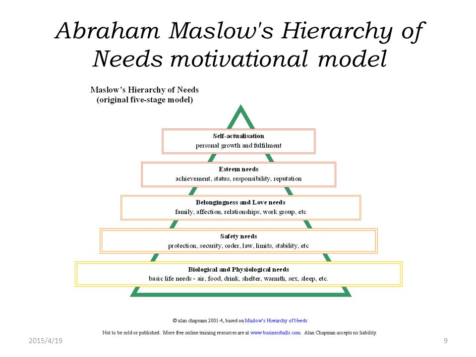 Abraham Maslow s Hierarchy of Needs motivational model