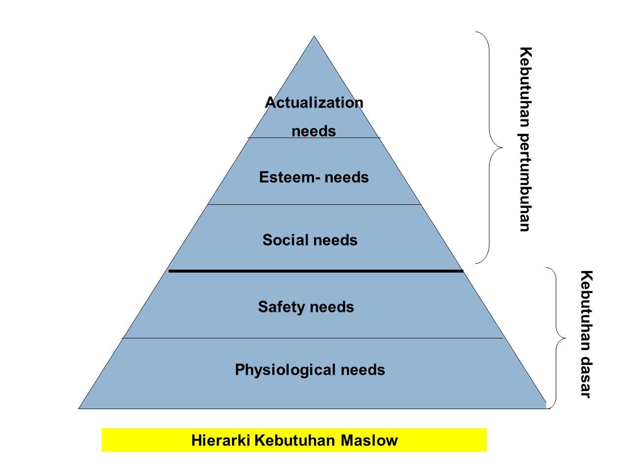 Hierarki Kebutuhan Maslow Kebutuhan pertumbuhan