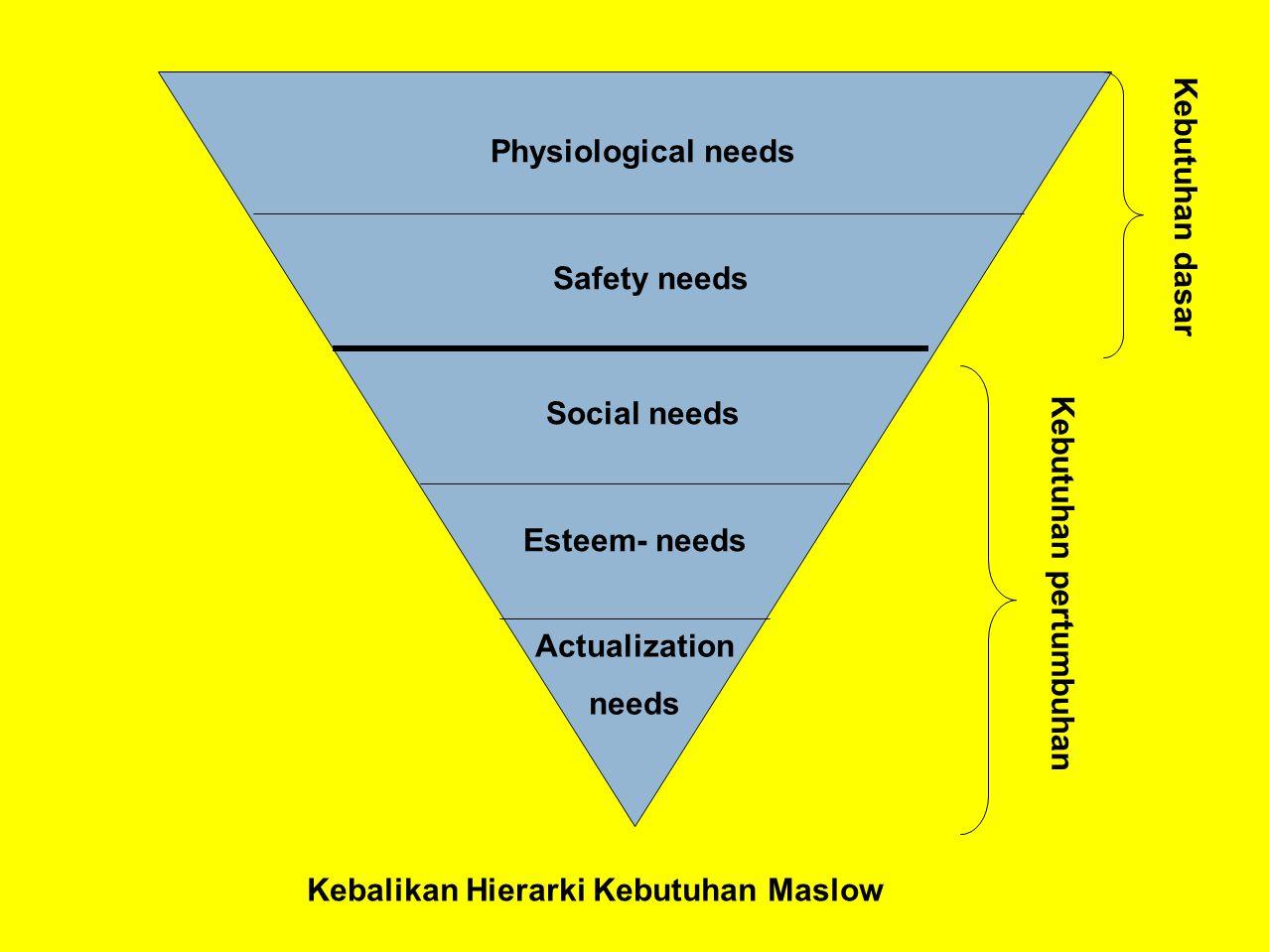 Kebalikan Hierarki Kebutuhan Maslow Kebutuhan pertumbuhan