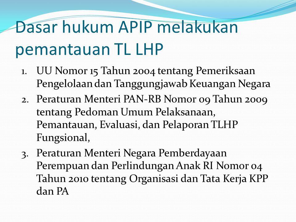 Dasar hukum APIP melakukan pemantauan TL LHP