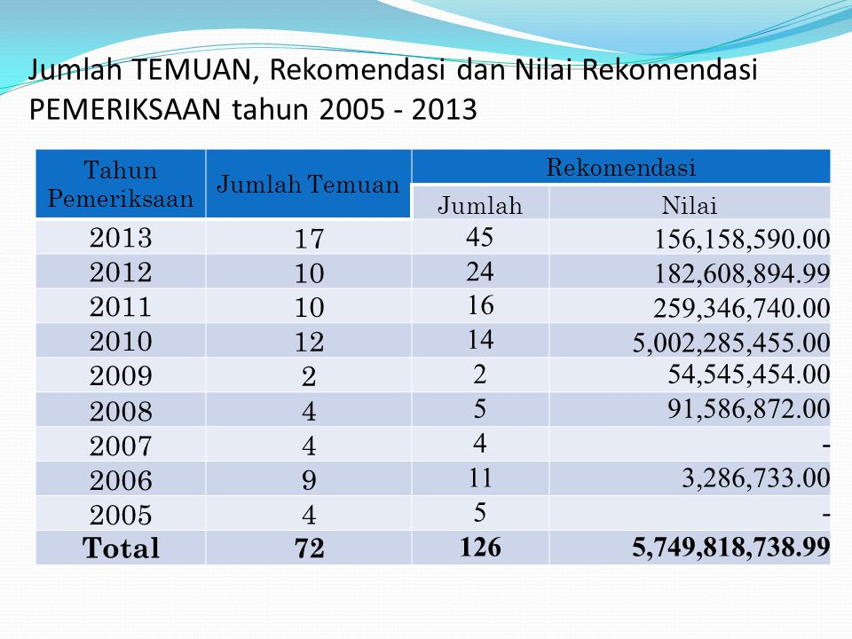 Jumlah TEMUAN, Rekomendasi dan Nilai Rekomendasi PEMERIKSAAN tahun 2005 - 2013