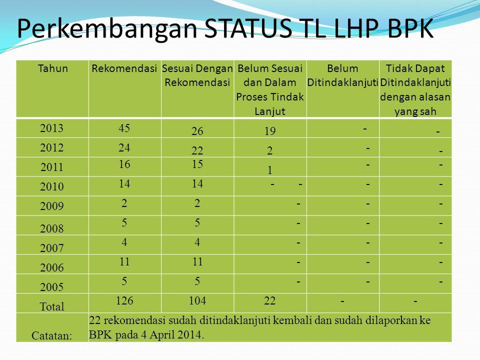 Perkembangan STATUS TL LHP BPK