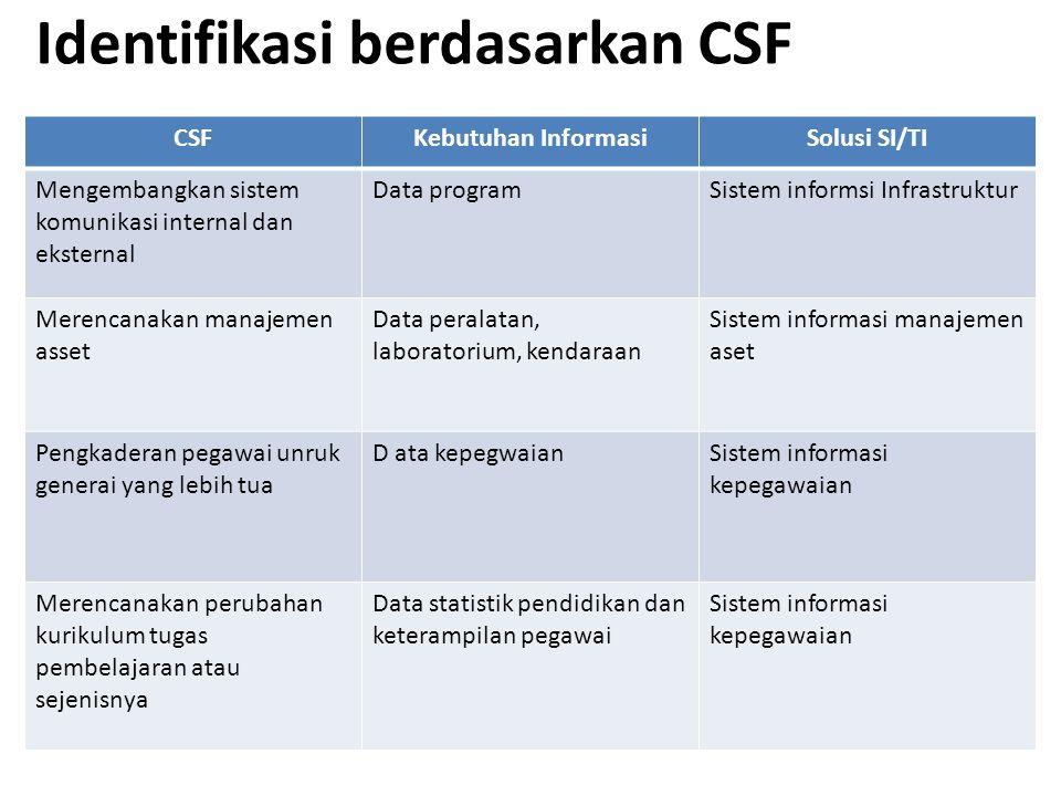 Identifikasi berdasarkan CSF