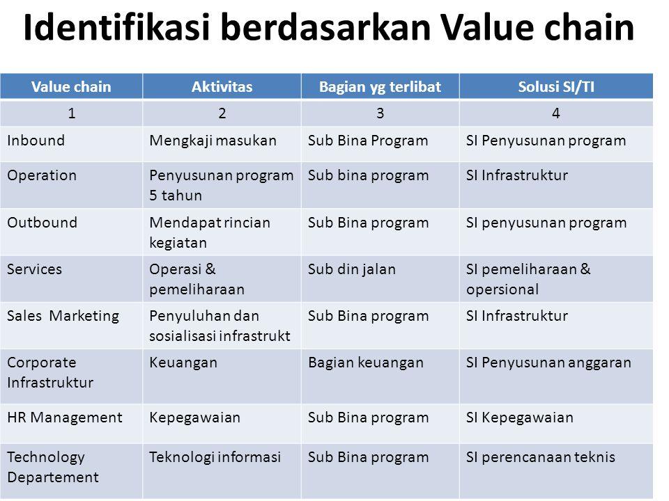 Identifikasi berdasarkan Value chain