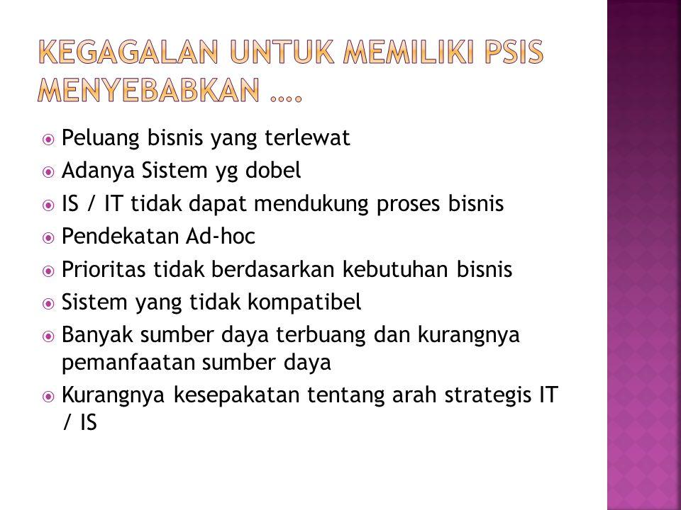 Kegagalan untuk Memiliki PSIS menyebabkan ….