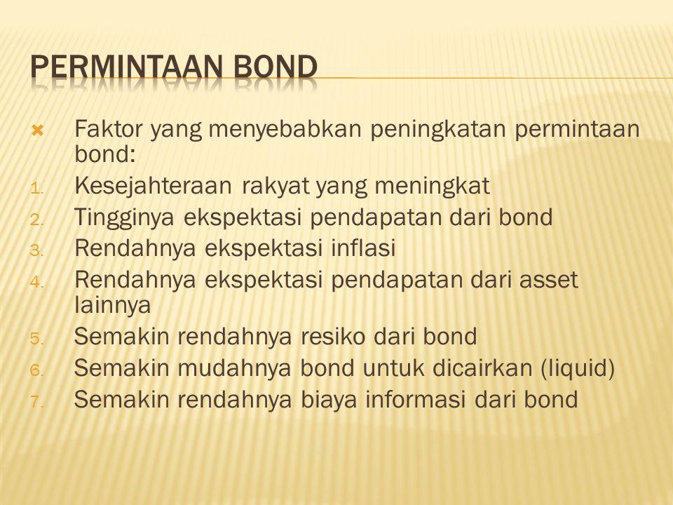 Permintaan Bond Faktor yang menyebabkan peningkatan permintaan bond: