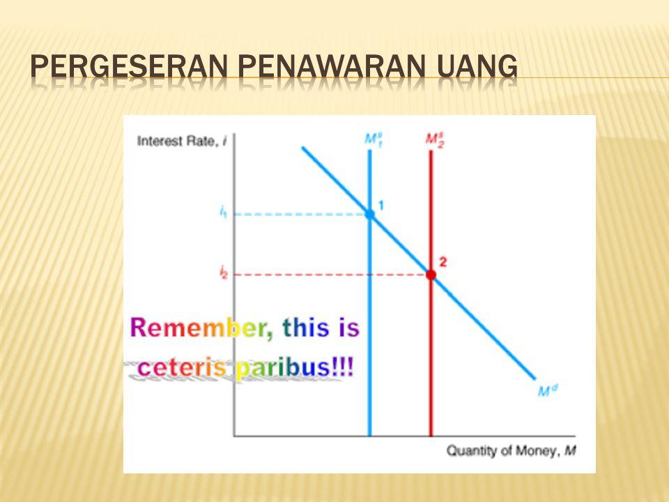 Pergeseran Penawaran Uang
