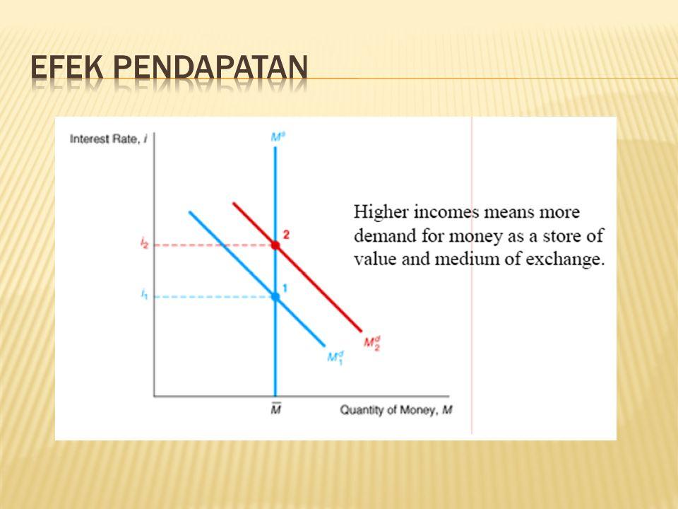 Efek Pendapatan
