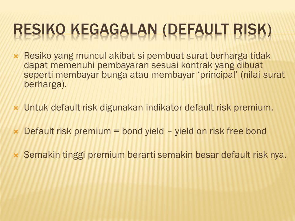 Resiko Kegagalan (Default Risk)