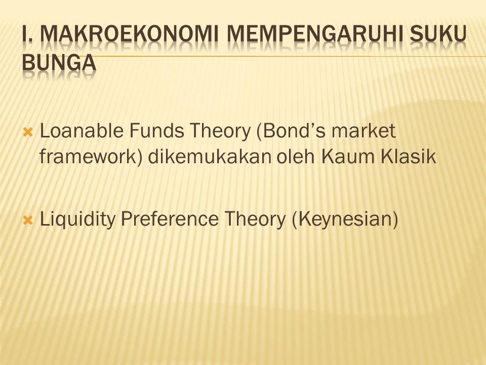 I. Makroekonomi Mempengaruhi Suku Bunga