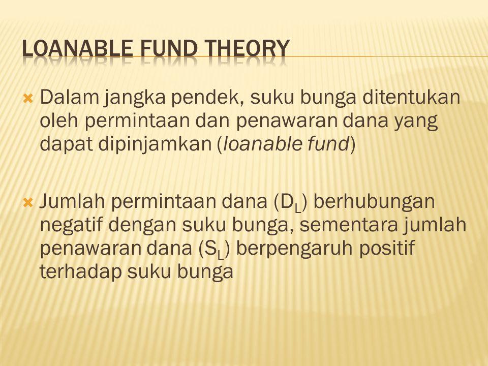 Loanable Fund Theory Dalam jangka pendek, suku bunga ditentukan oleh permintaan dan penawaran dana yang dapat dipinjamkan (loanable fund)