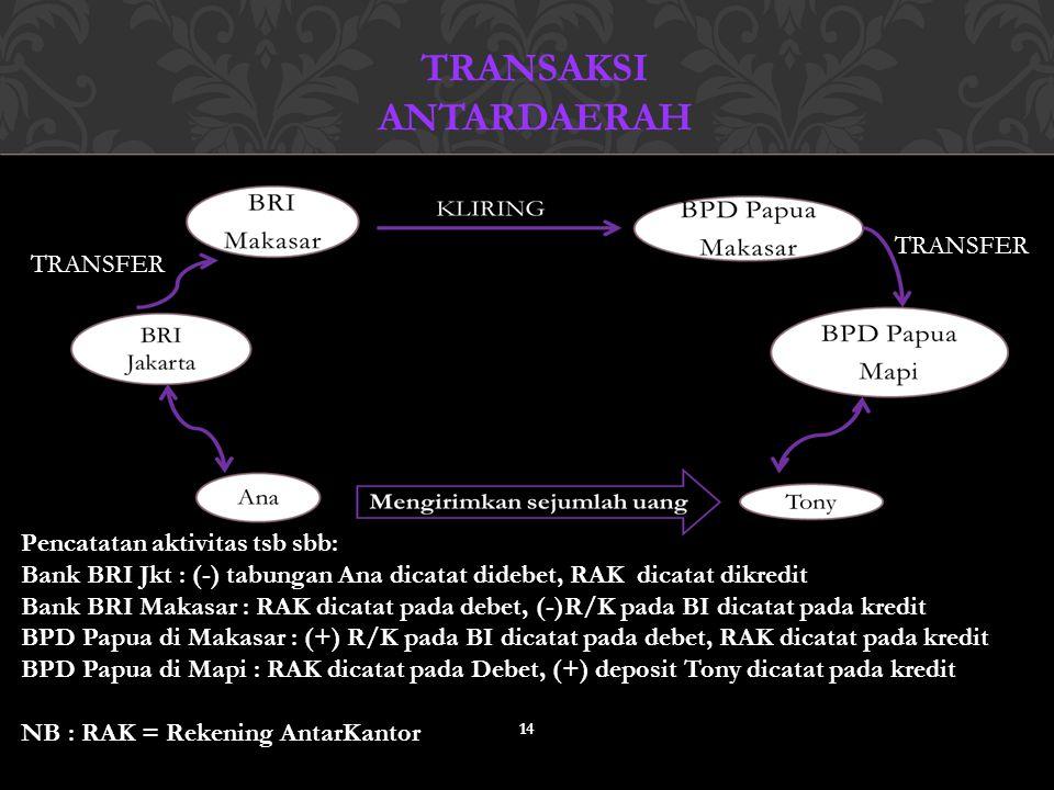Transaksi antardaerah